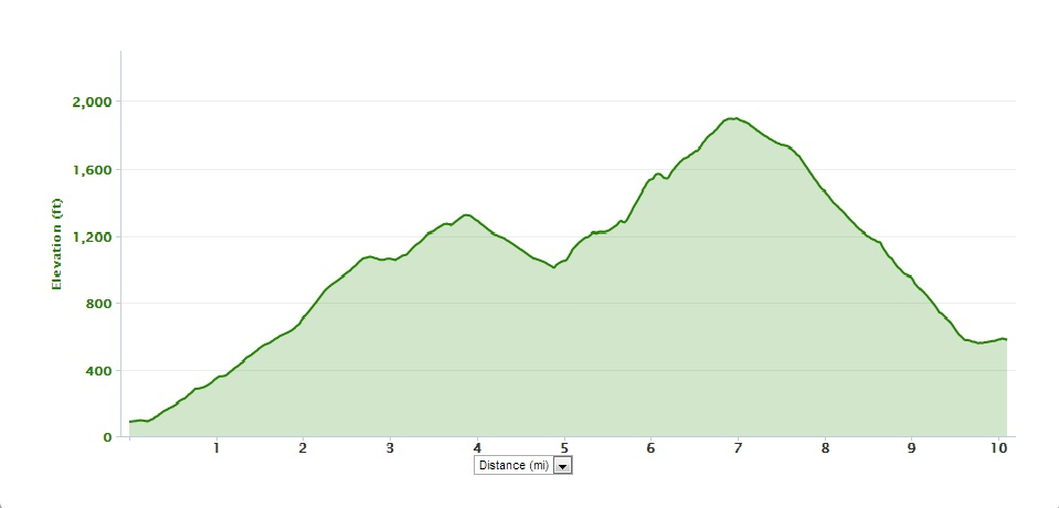 The elevation profile of the Stevenson to Carson Ridge Run. You ready for this?