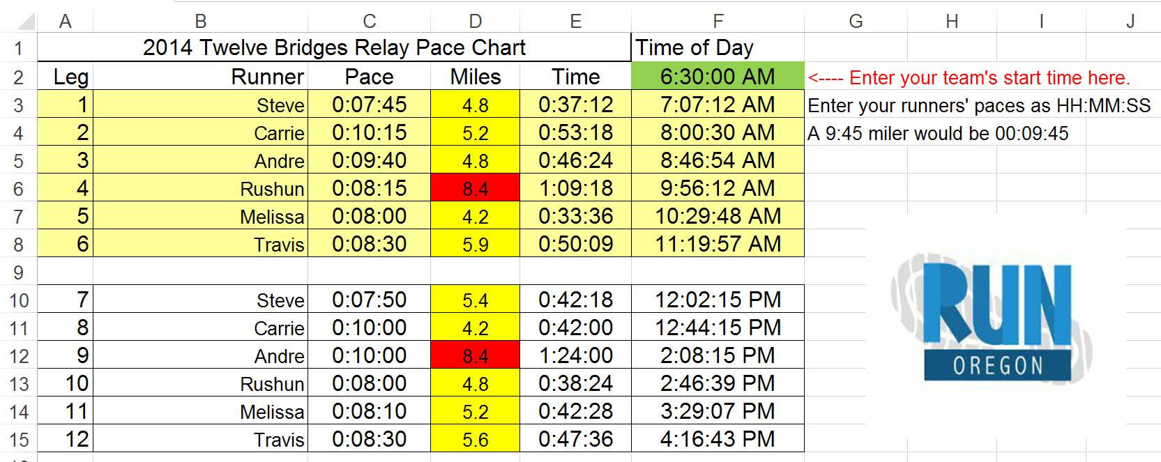 12 Bridges Relay Pace Chart